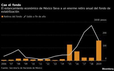 México hace un enorme retiro de su fondo de emergencias